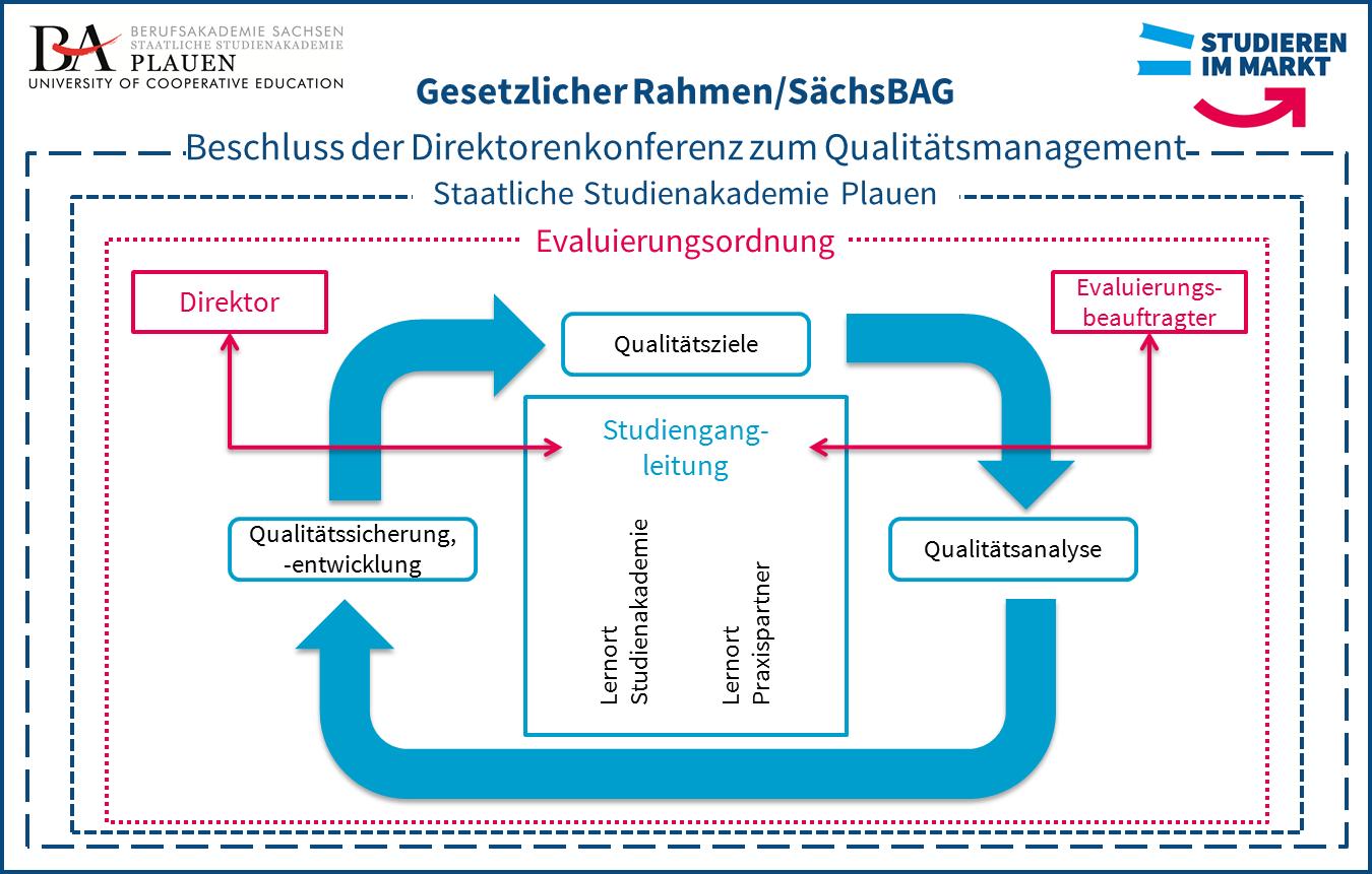 Qualitätsmanagement Studium
